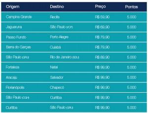 tabela de trechos para comprar milhas azul